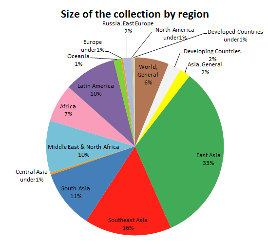 Chart:Size of the collection by region