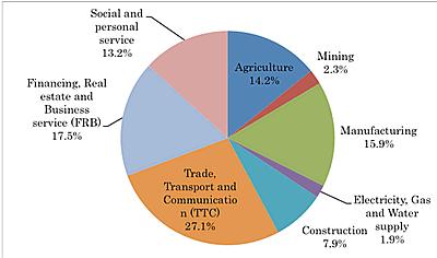 socio economic structure of india